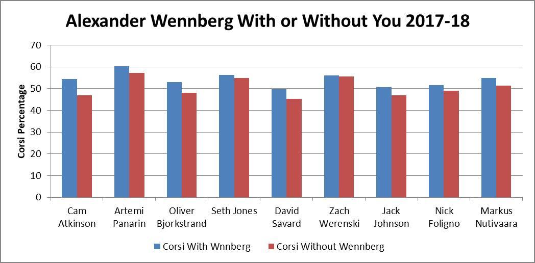 Wennberg WOWY 2017-18