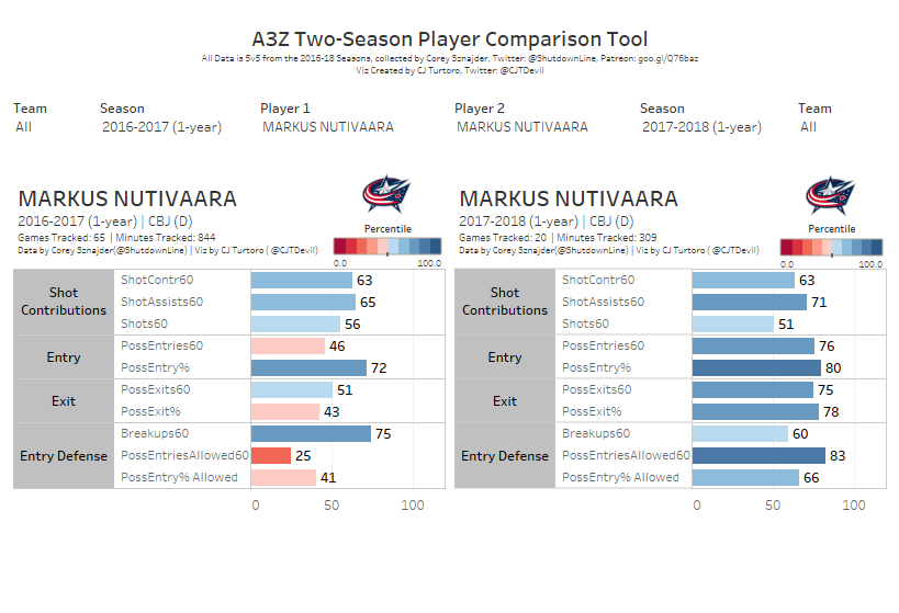 Nutivaara Comparison