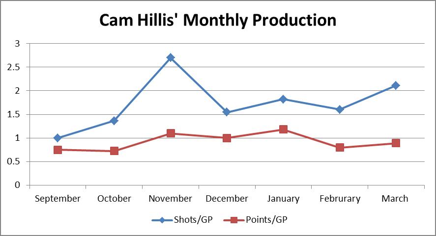 Cam Hillis' month production