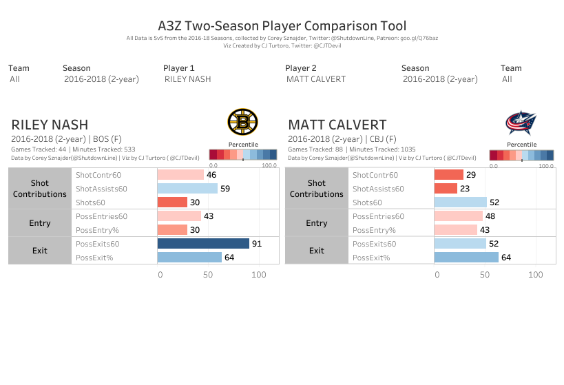 Comparing Riley Nash and Matt Calvert