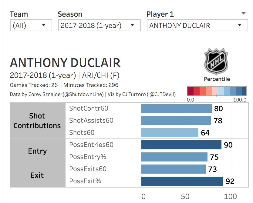 Anthony Duclair season comparison