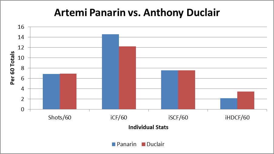 Artemi Panarin vs. Anthony Duclair