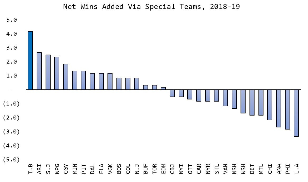 Net Wins Added Via Special Teams, 2018-2019 (as of Jan. 17)