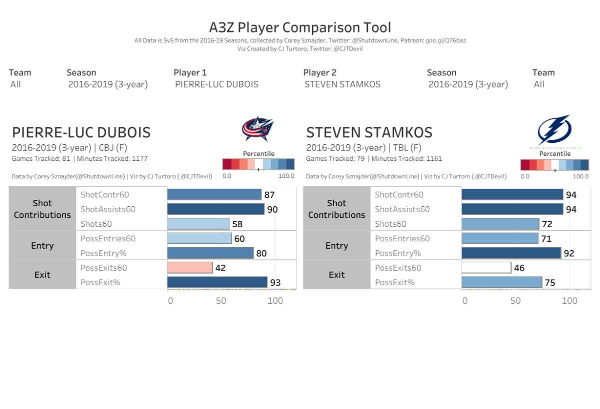 Dubois vs. Stamkos