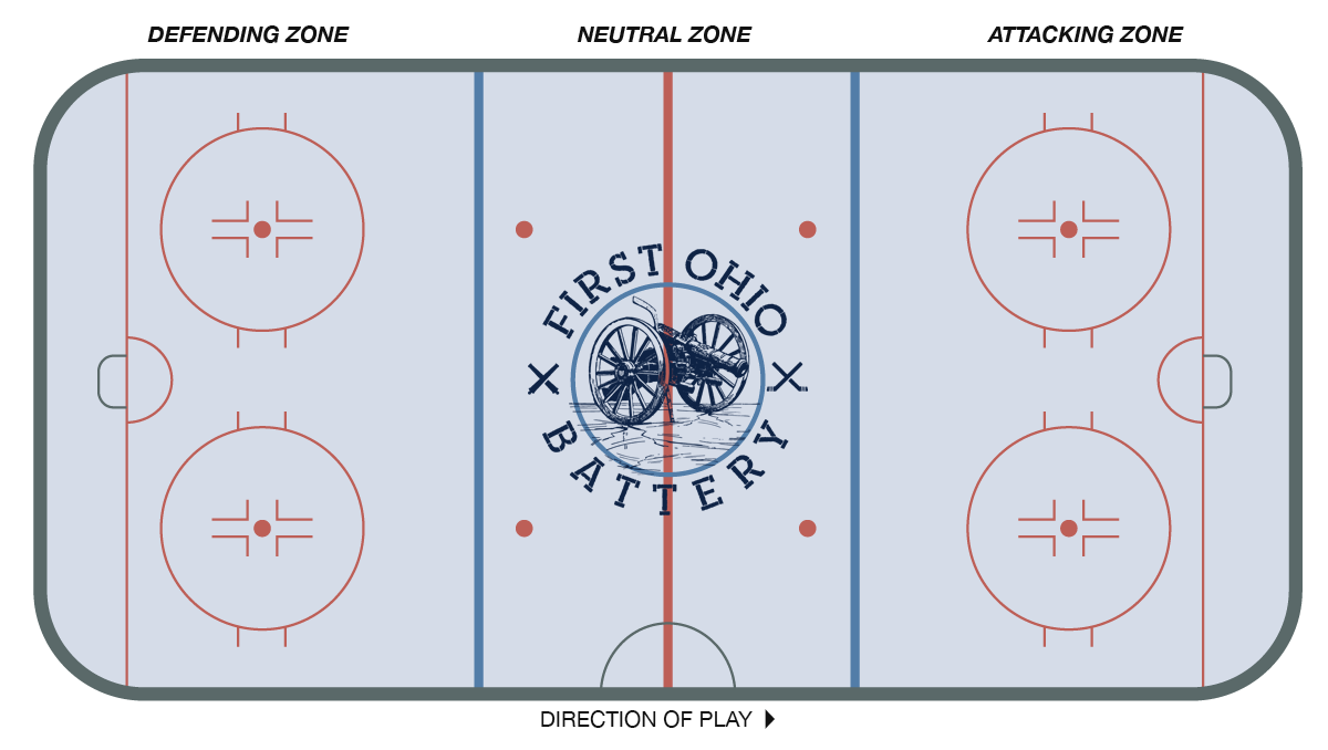 The zones of a hockey game