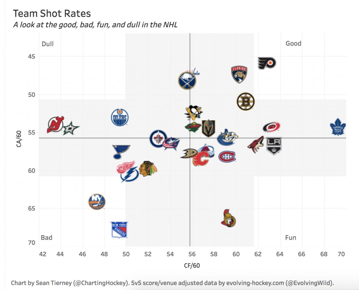 Hockey Charting