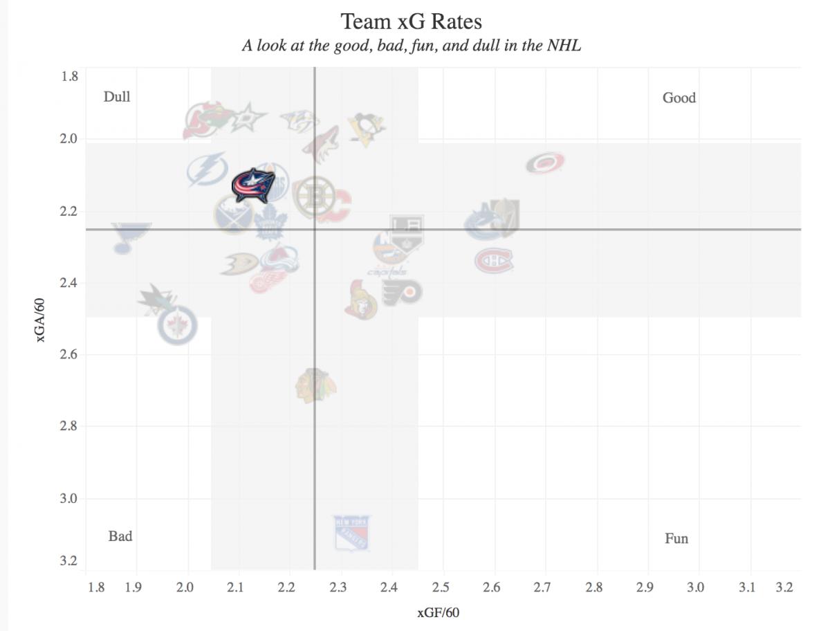 Charting Hockey
