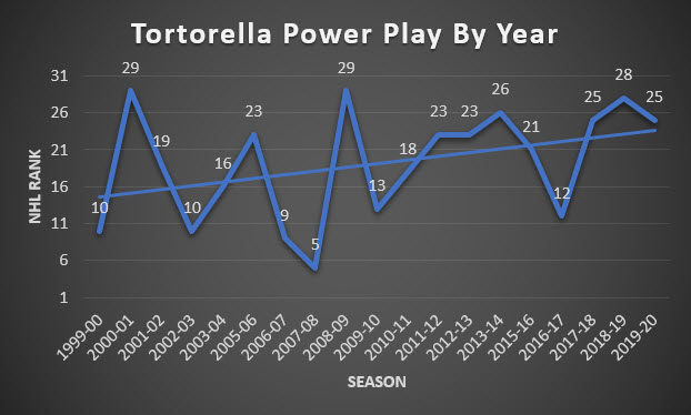 John Tortorella Coached Team's PP By Year