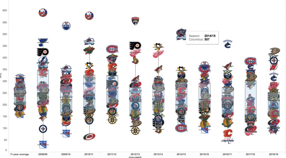 2008-2009 to 2018-2019 NHL Injuries