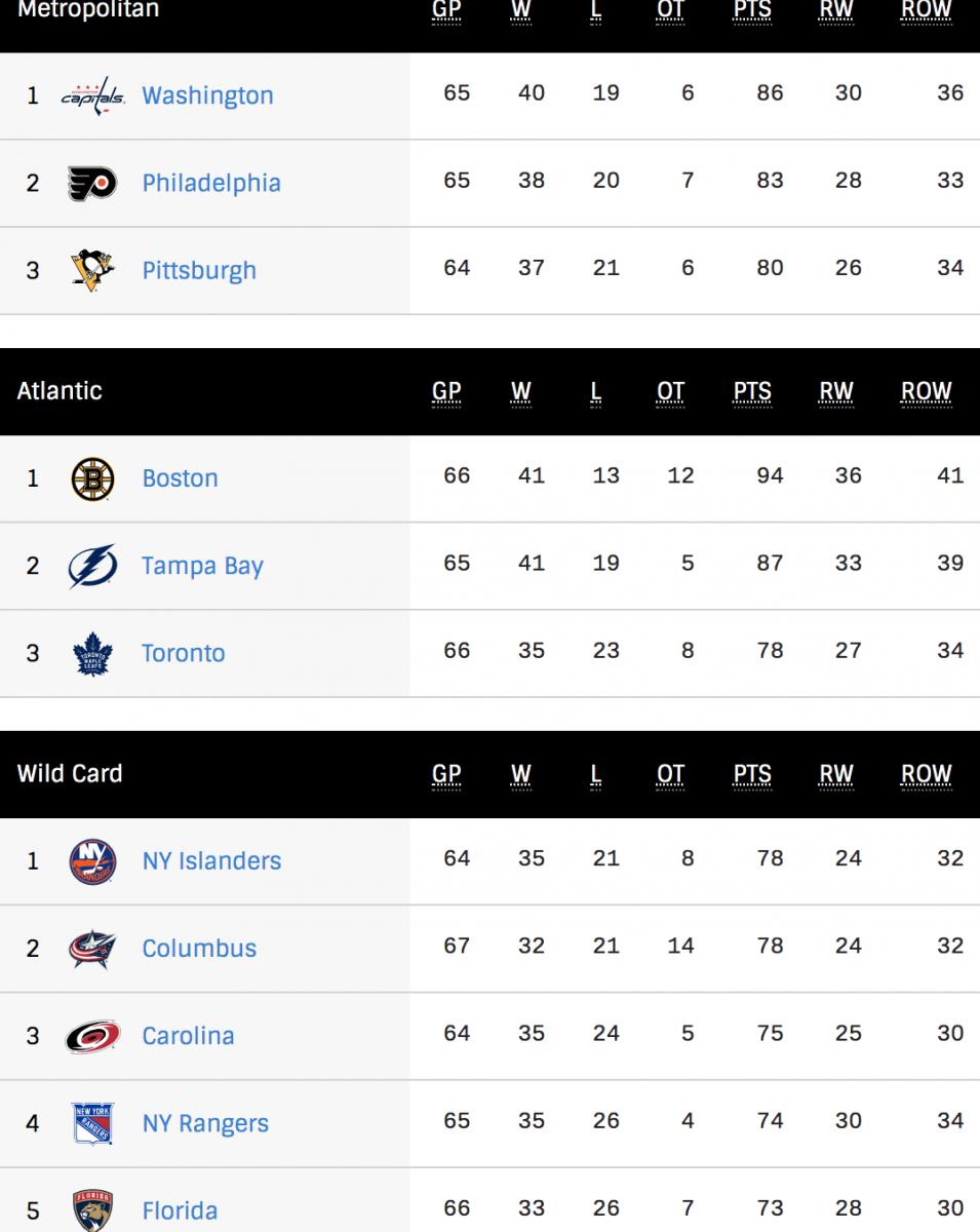 NHL Standings 3/3/20