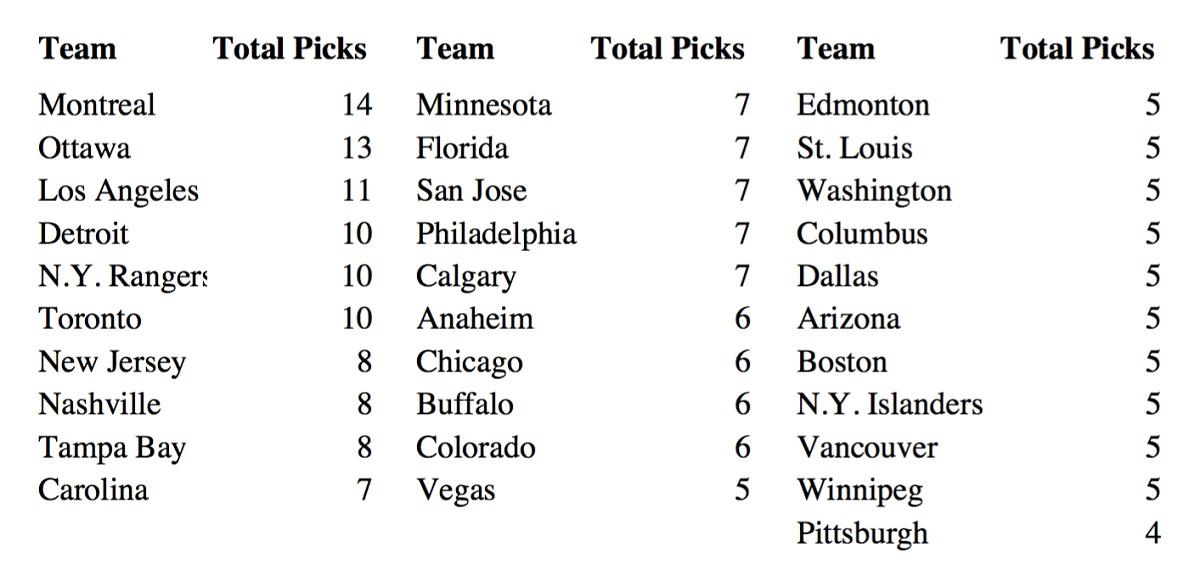 Picks by Team