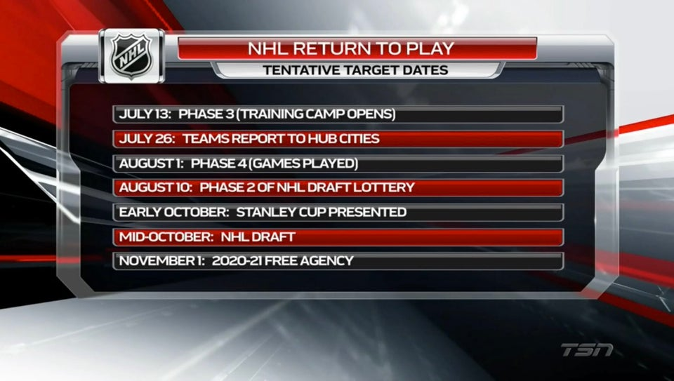 Tentative Schedule for NHL's Return to Play