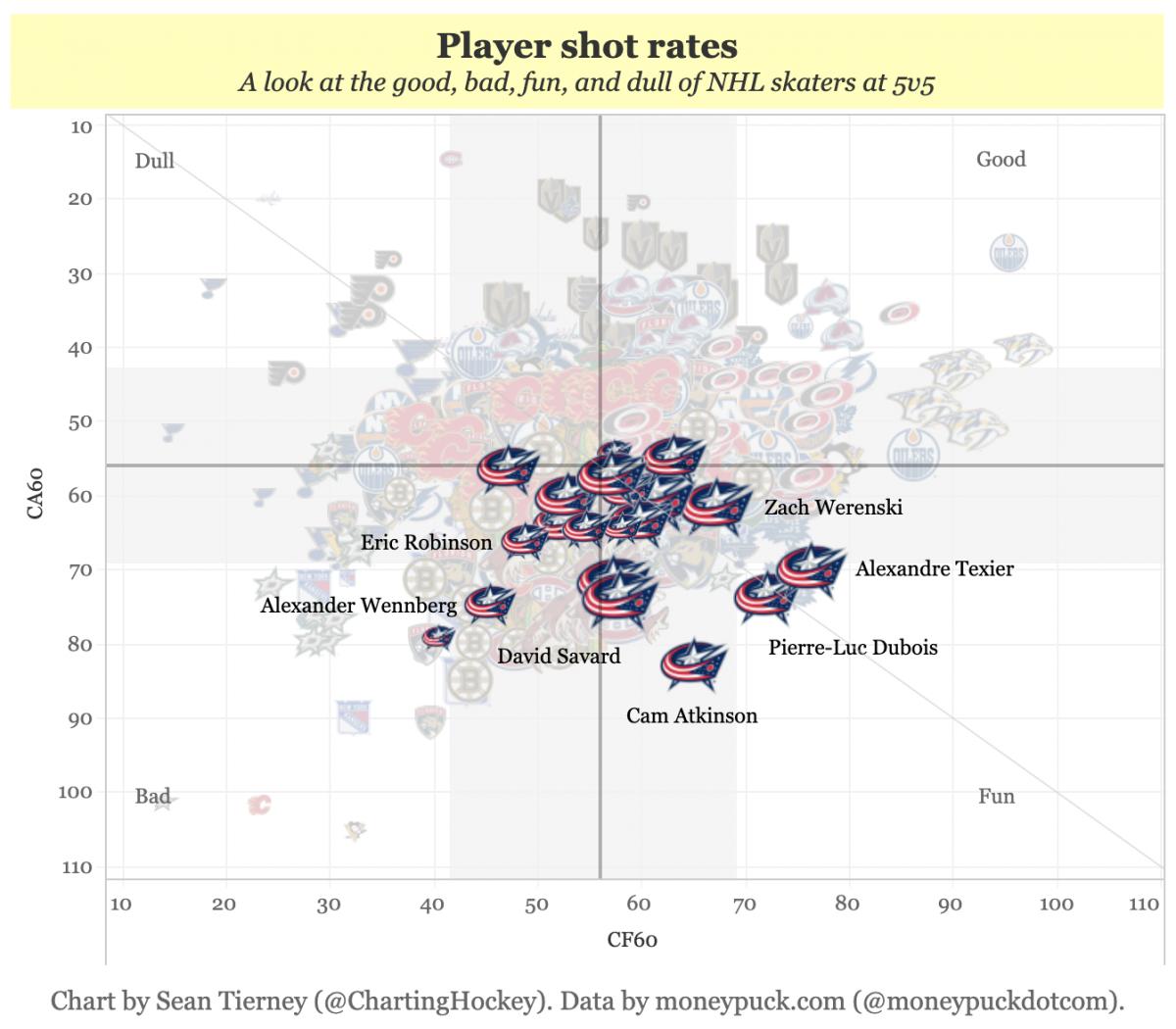 Player Shot Rates