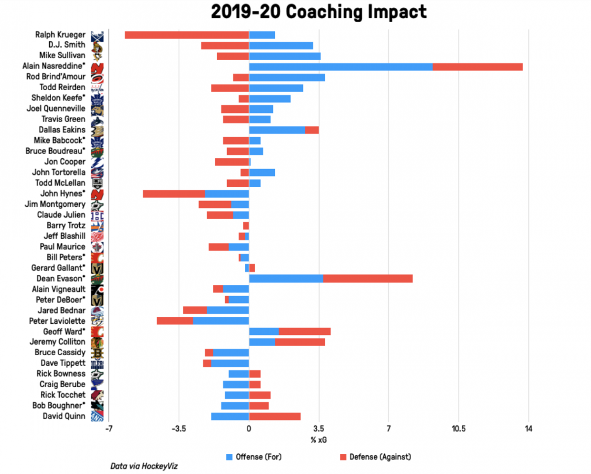 coach impact 2