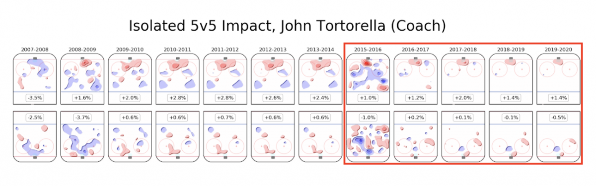 torts iso