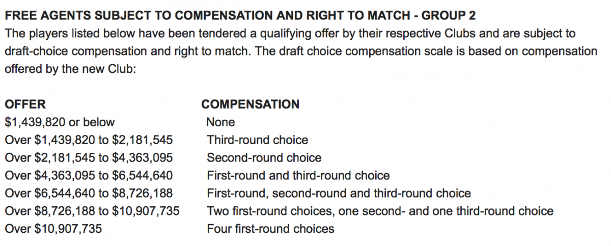 Offer sheet compensation