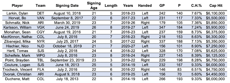 Contract Comparables for Pierre-Luc Dubois