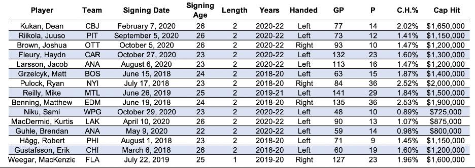 Contract Comparables for Vladislav Gavrikov