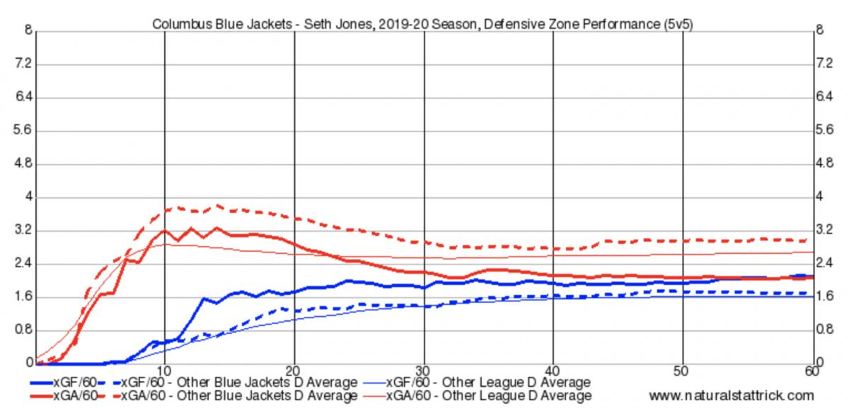 Seth Jones Defensive Zone Shifts