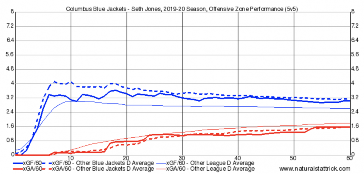 Seth Jones Offensive Zone Shifts