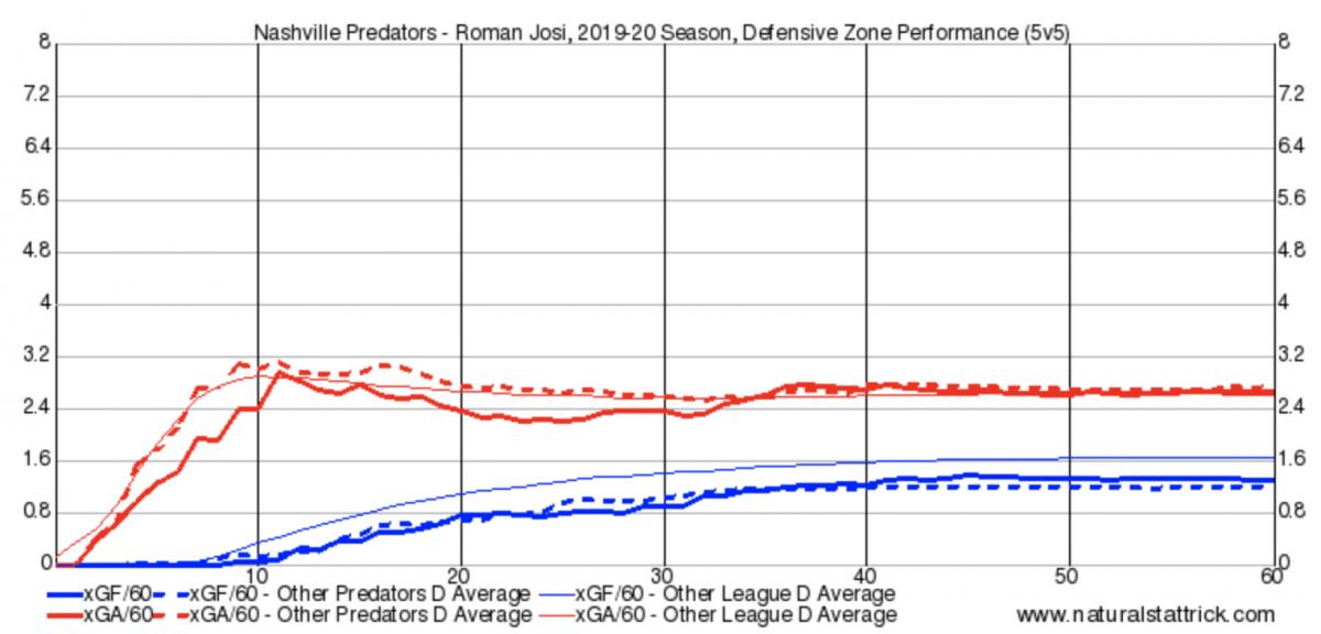 Roman Josi Defensive Zone Shifts