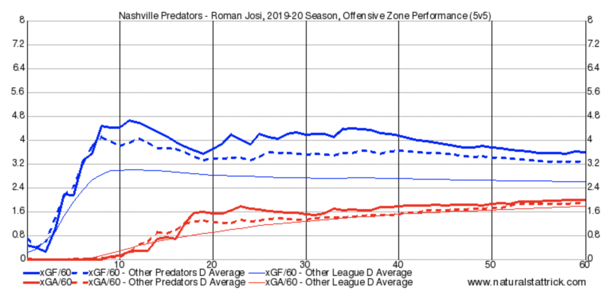 Roman Josi Offensive Zone Shifts