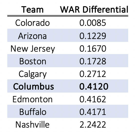Consistent Goaltending as Measured by WAR