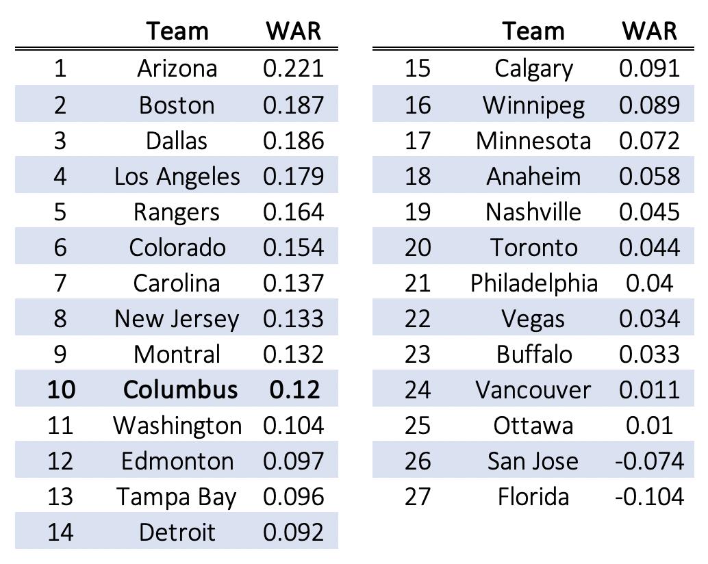 Combined Goaltender WAR per Game
