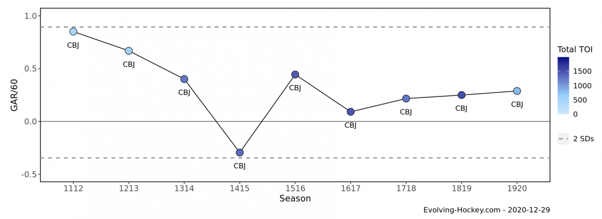 Atkinson's Career GAR per 60