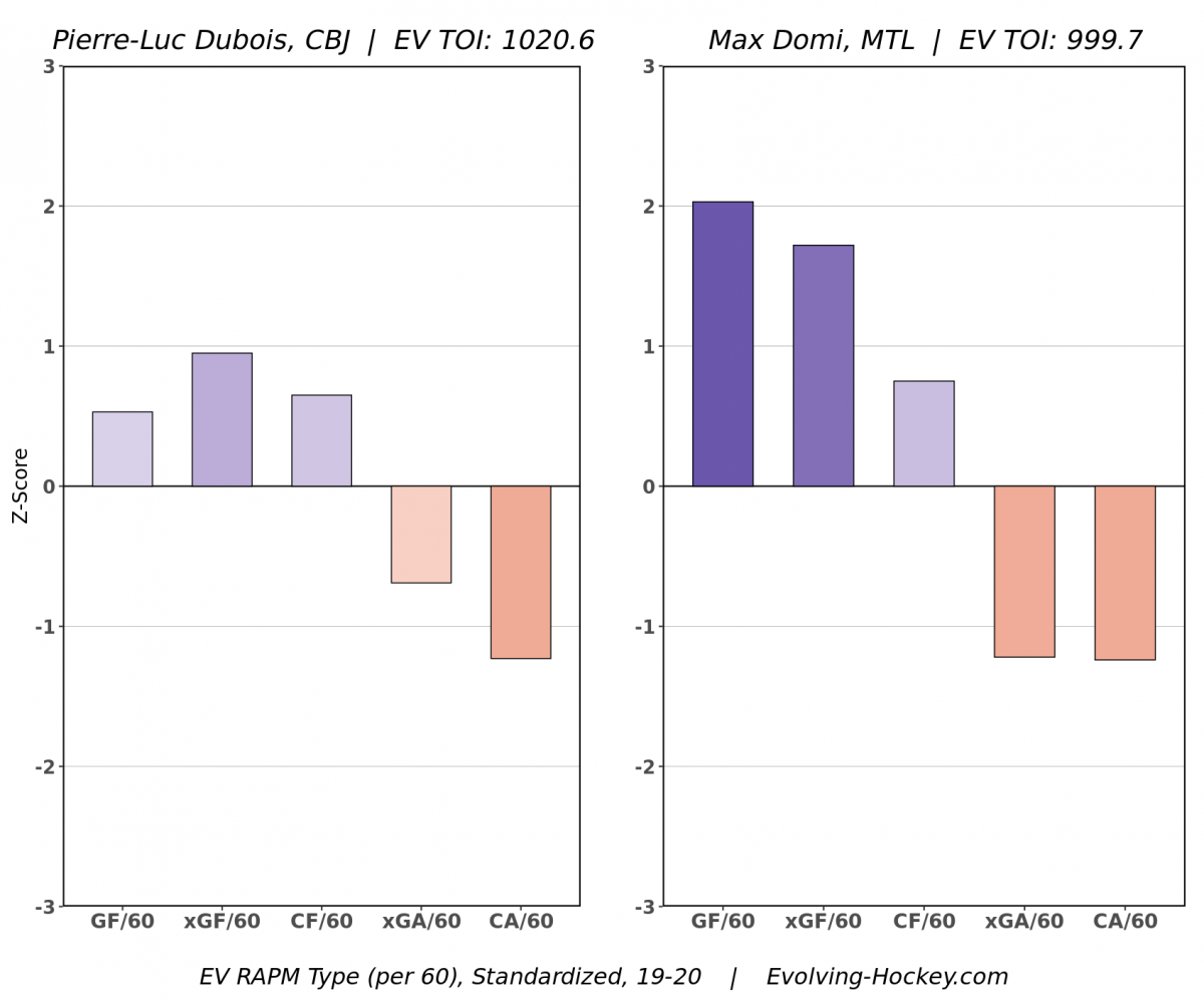 Comparing Dubois and Domi