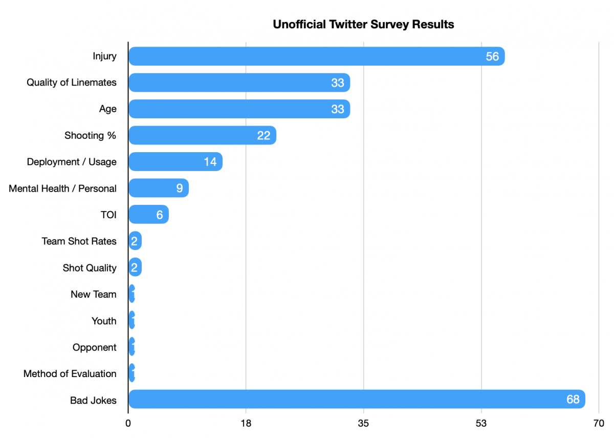 Twitter Survey Results