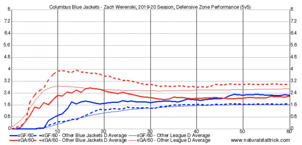 Zach Werenski Defensive Zone Shifts