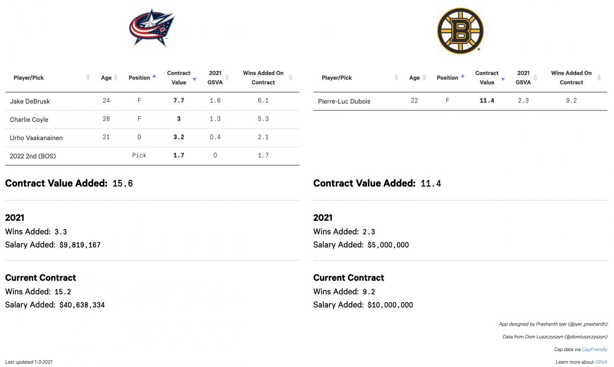 Boston Trade Proposal One