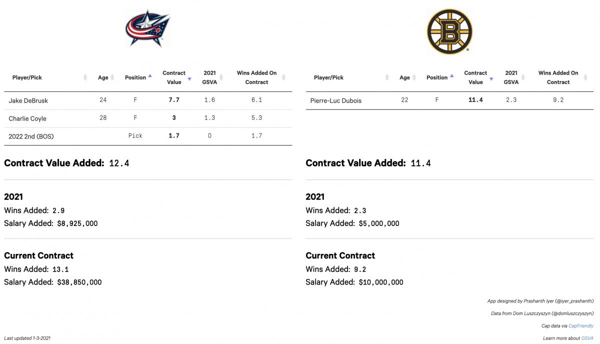 Boston Trade Propoosal Two