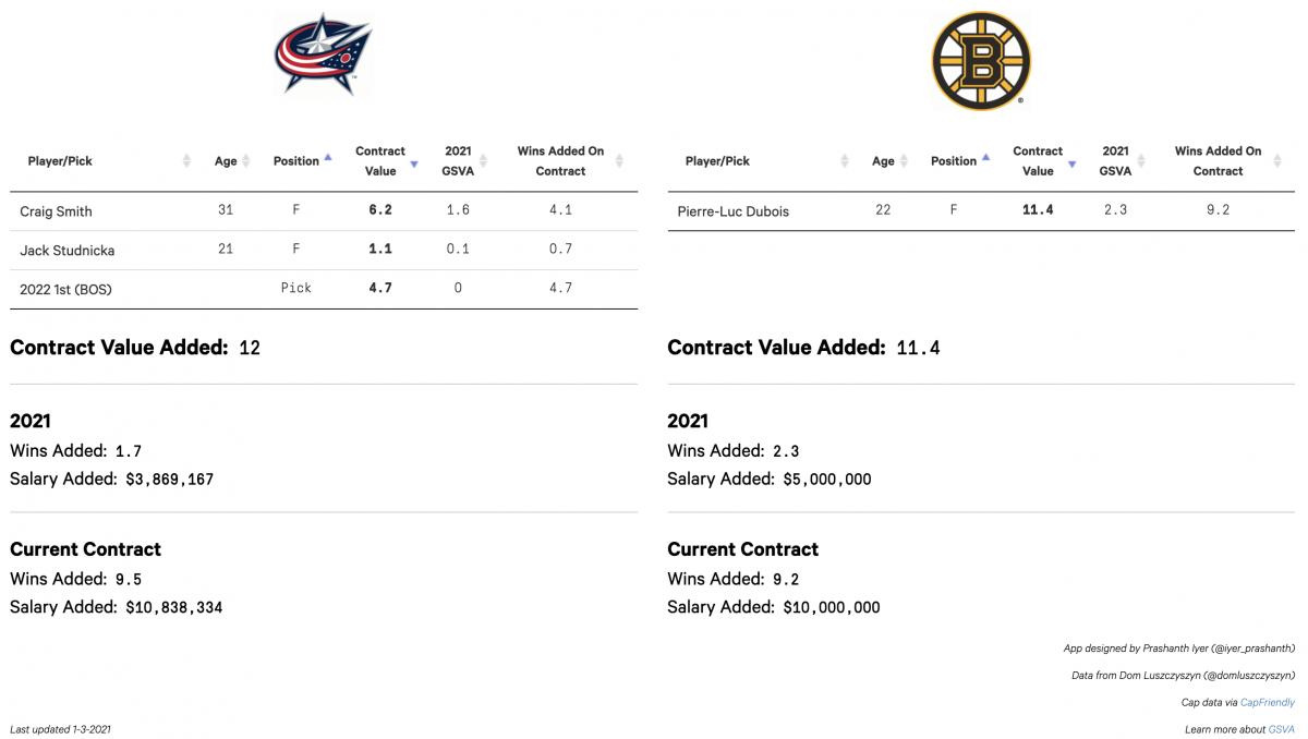 Boston Trade-Including Smith