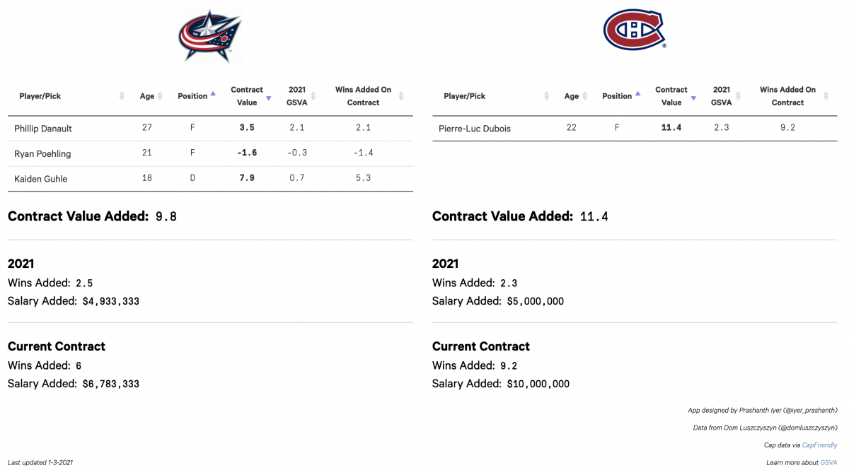 Montreal Trade Proposal Two
