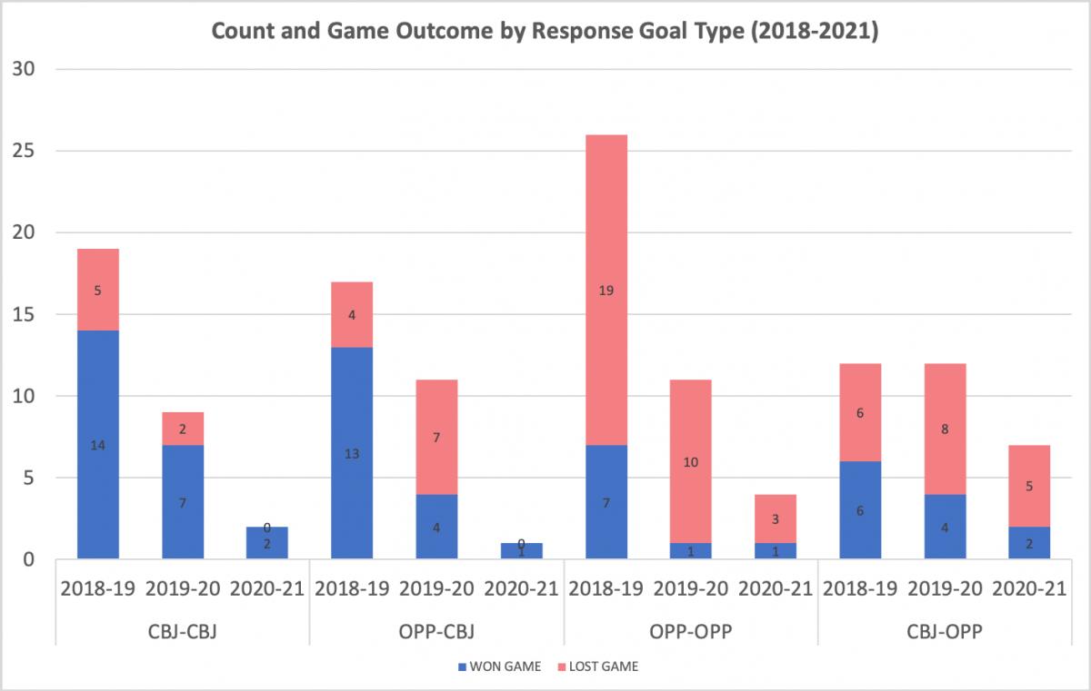Response Goal Count & Game Outcome