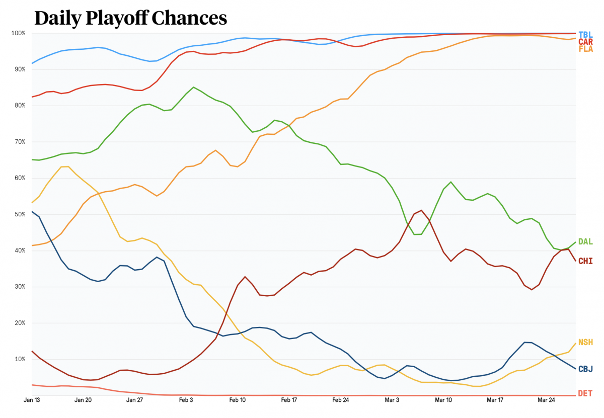 rolling playoff odds
