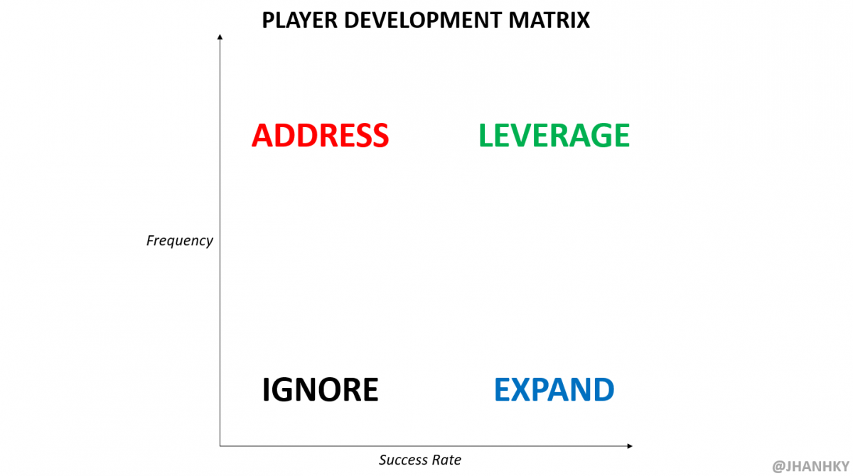 player development matrix