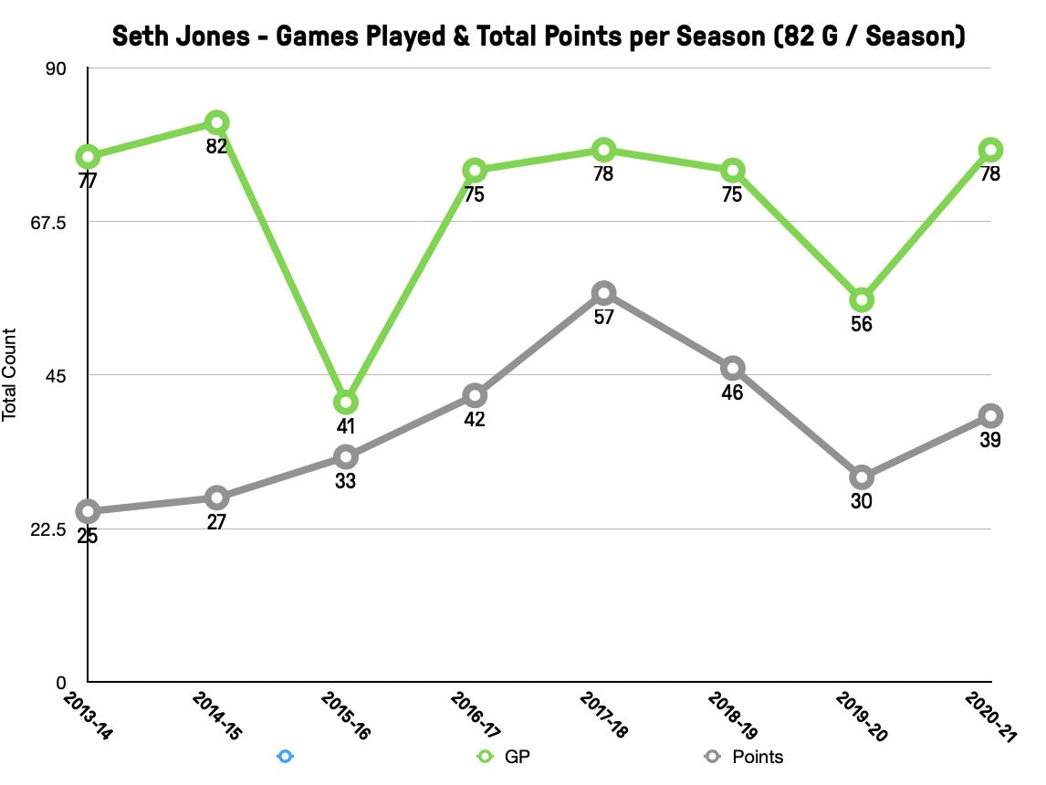 Seth Jones Point Production - 2021 Adjusted