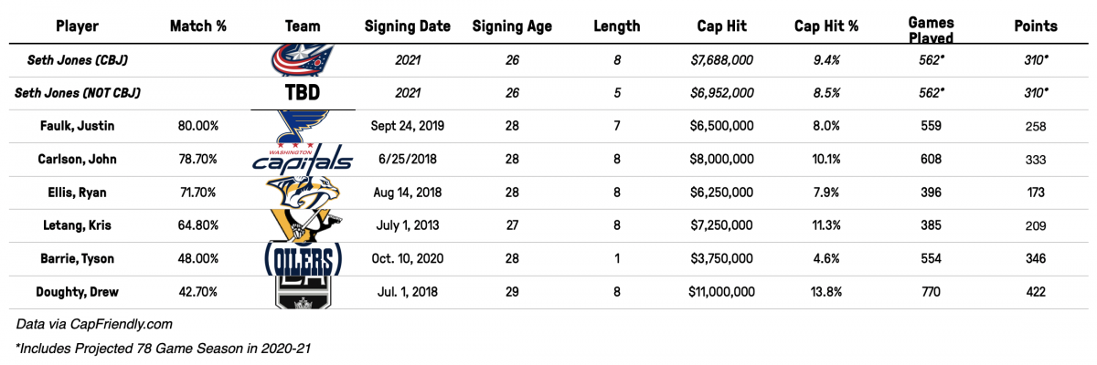 Seth Jones Contract Comparables - 2021 Signing