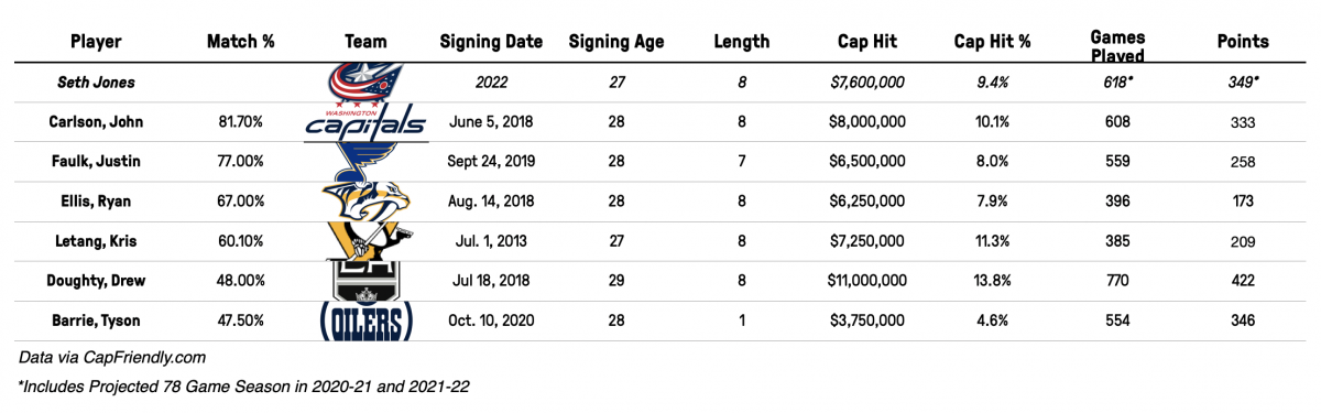 Seth Jones Contract Comparables - 2022 Signing