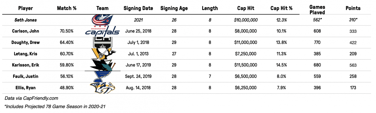 A projected $10MM AAV contract for Seth Jones