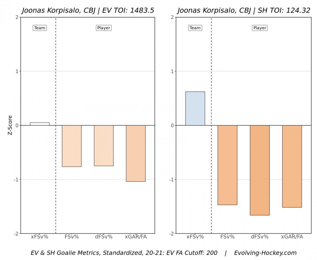 Joonas Korpisalo's 2020-2021 Season