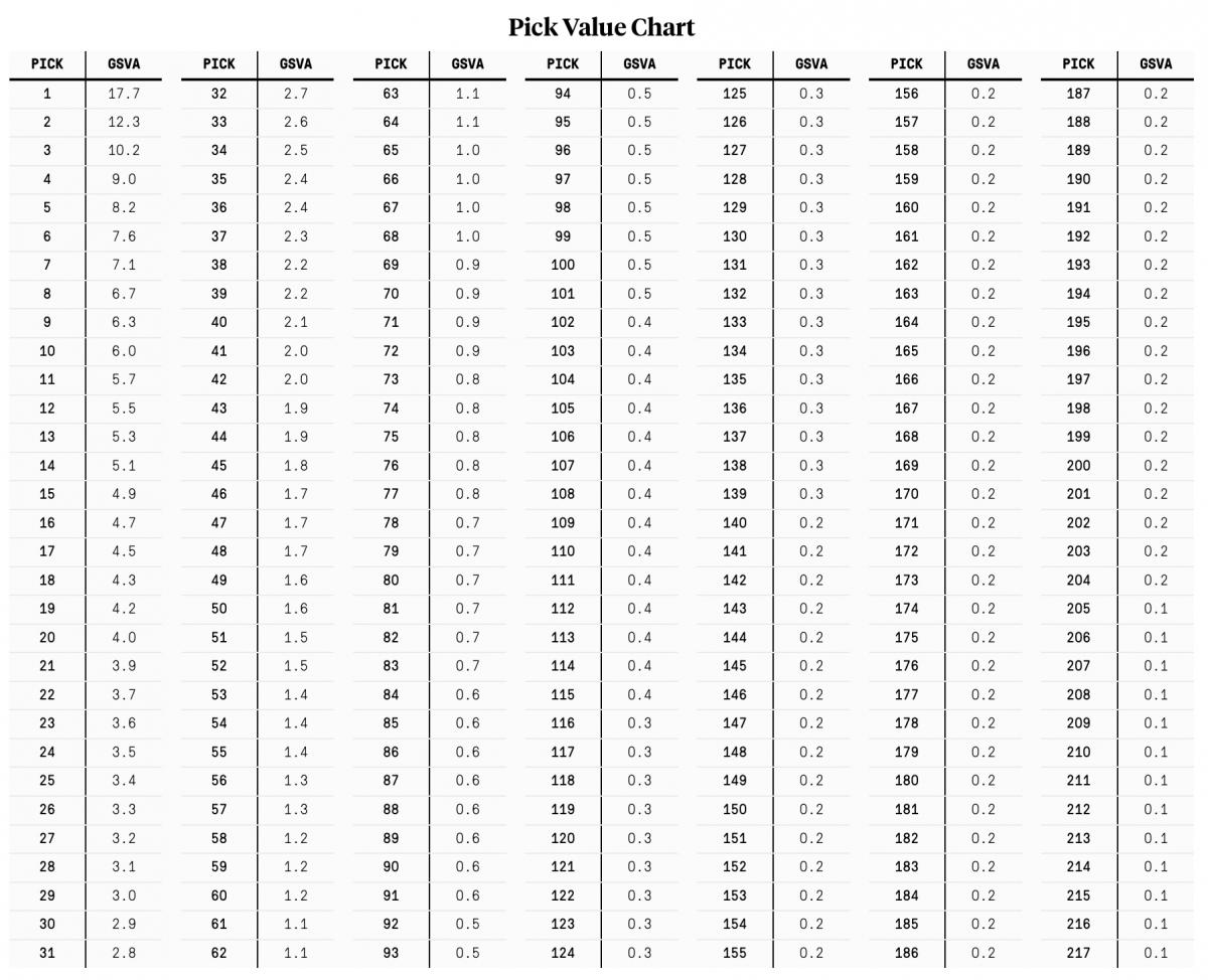 GSVA Value Chart