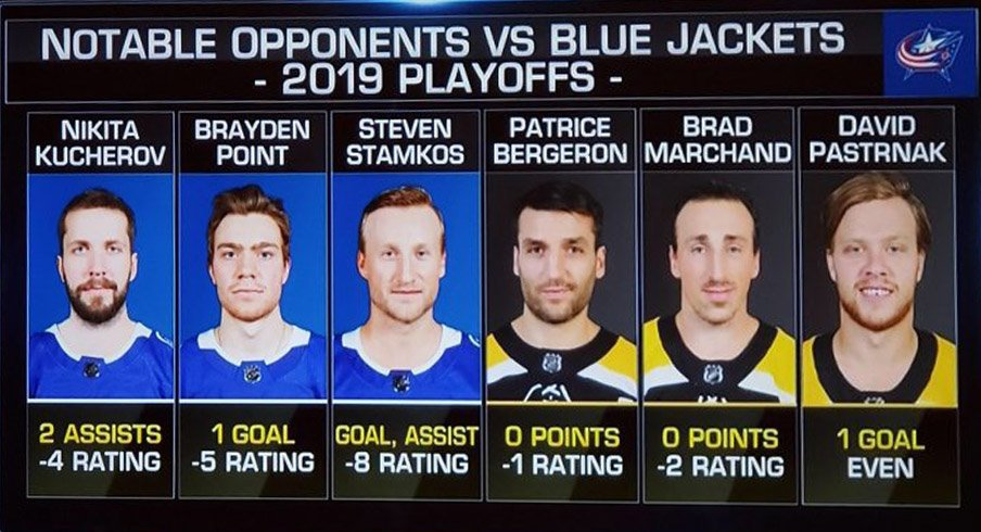 Notable Opponents Struggle Vs. Blue Jackets In 2019 Playoffs